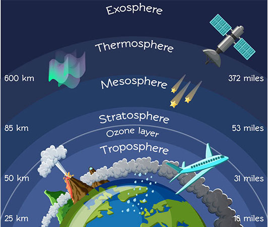 Stratospheric and Tropospheric
